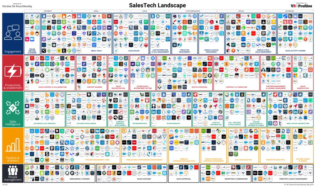 Sales tech landscape Nicolas de Kouchkovsky