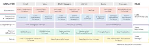Salestech landscape G2