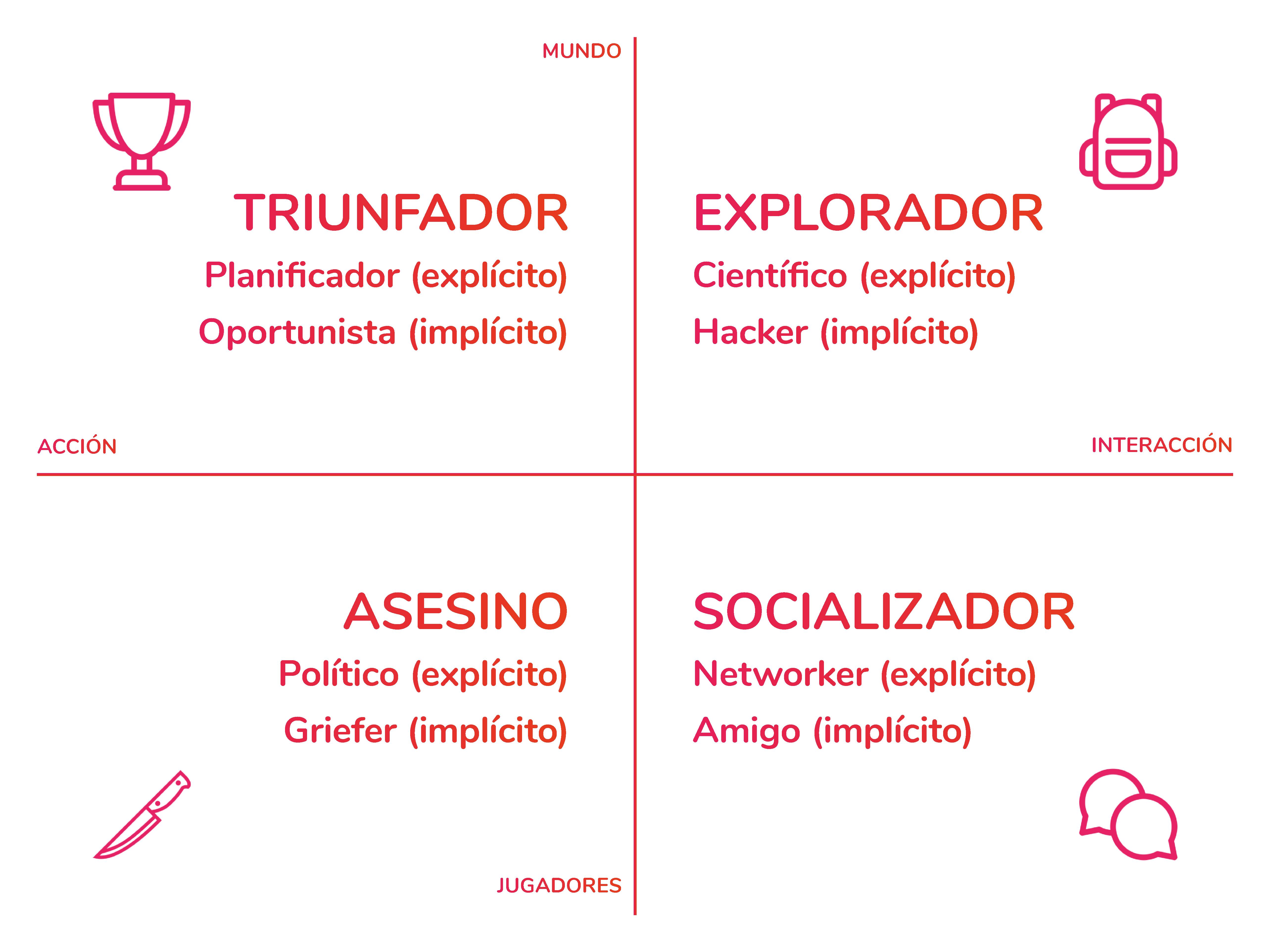 Taxonomía de Bartle - Tipos de jugador - Playmotiv